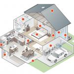 Zukunft vernetztes Wohnen – das gibt es bei Smart Home zu beachten